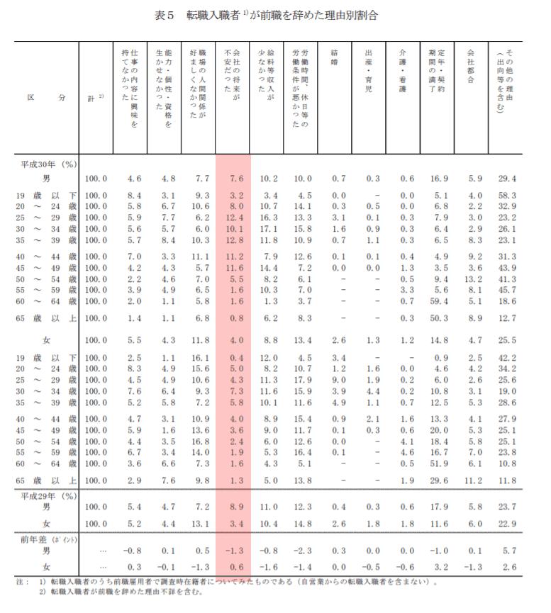 平成 30 年雇用動向調査結果の概況