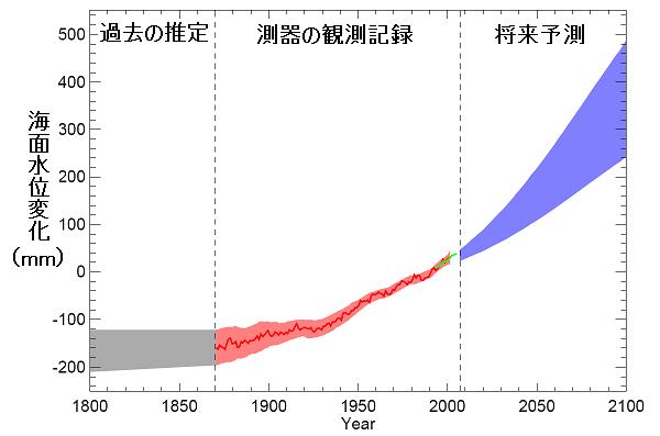 海洋の推移上昇